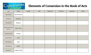 Elements of Conversions